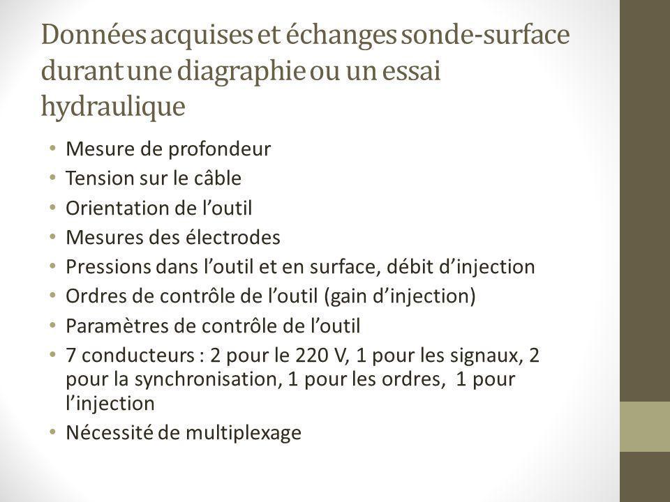 Données acquises et échanges sonde-surface durant une diagraphie ou un essai hydraulique Mesure de profondeur Tension sur le câble Orientation de l'ou