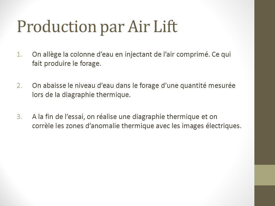 Production par Air Lift 1.On allège la colonne d'eau en injectant de l'air comprimé. Ce qui fait produire le forage. 2.On abaisse le niveau d'eau dans