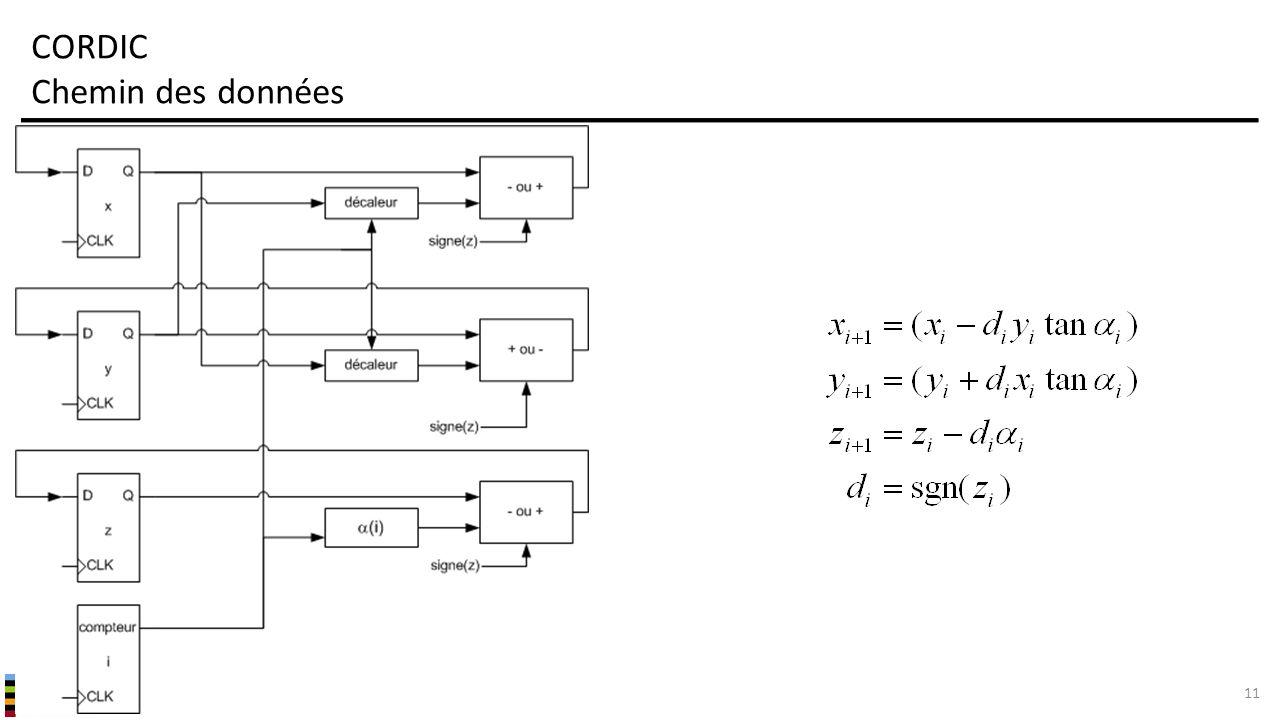 INF3500 : Conception et implémentation de systèmes numériques CORDIC Chemin des données 11