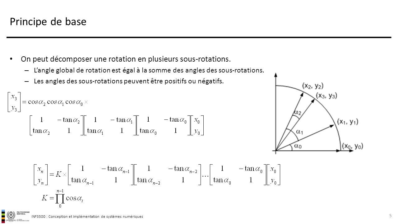 INF3500 : Conception et implémentation de systèmes numériques On peut décomposer une rotation en plusieurs sous-rotations.