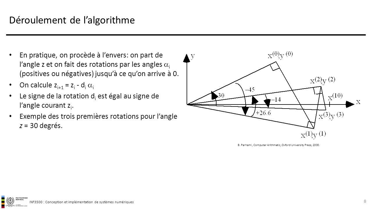 INF3500 : Conception et implémentation de systèmes numériques Déroulement de l'algorithme En pratique, on procède à l'envers: on part de l'angle z et on fait des rotations par les angles  i (positives ou négatives) jusqu'à ce qu'on arrive à 0.