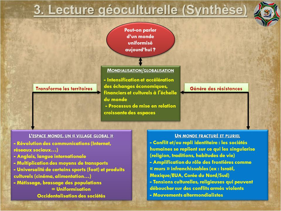 3. Lecture géoculturelle (Synthèse) L' ESPACE MONDE, UN « VILLAGE GLOBAL » M ONDIALISATION / GLOBALISATION U N MONDE FRACTURÉ ET PLURIEL Peut-on parle