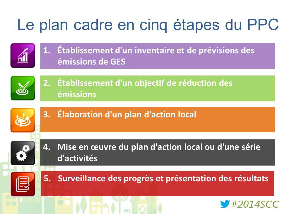 Le plan cadre en cinq étapes du PPC 1.Établissement d'un inventaire et de prévisions des émissions de GES 2.Établissement d'un objectif de réduction d