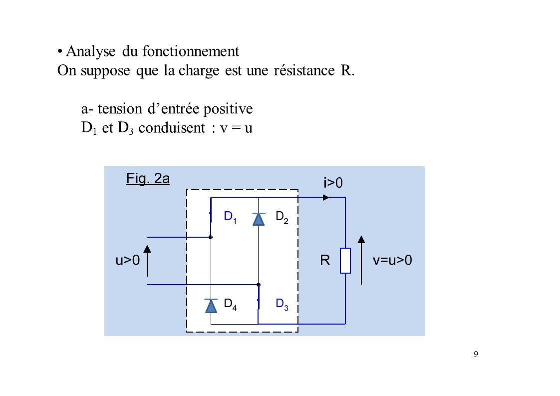 b- tension d'entrée négative D2D2 et D4D4 conduisent:v=-u-u LeLaLeLa pont de Graëtz permet de redresser une tension : v =|u| tension de sortie est continue : elle ne change pas de signe.