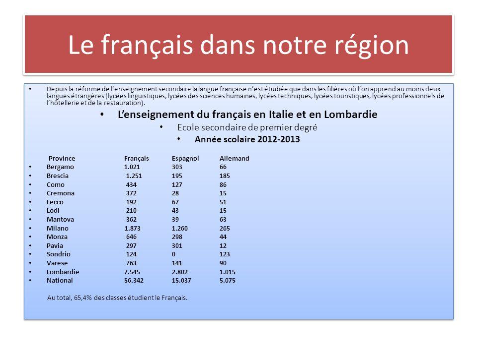 Le français dans notre région Depuis la réforme de l'enseignement secondaire la langue française n'est étudiée que dans les filières où l'on apprend au moins deux langues étrangères (lycées linguistiques, lycées des sciences humaines, lycées techniques, lycées touristiques, lycées professionnels de l'hôtellerie et de la restauration).