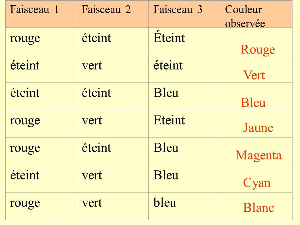 Faisceau 1Faisceau 2Faisceau 3Couleur observée rougeéteintÉteint éteintvertéteint Bleu rougevertEteint rougeéteintBleu éteintvertBleu rougevertbleu Rouge Vert Bleu Jaune Magenta Cyan Blanc