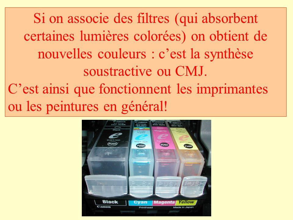 Si on associe des filtres (qui absorbent certaines lumières colorées) on obtient de nouvelles couleurs : c'est la synthèse soustractive ou CMJ. C'est