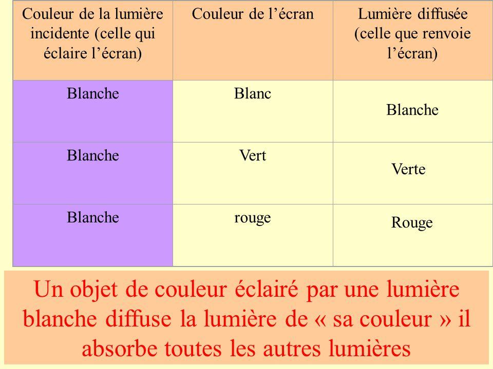 Couleur de la lumière incidente (celle qui éclaire l'écran) Couleur de l'écranLumière diffusée (celle que renvoie l'écran) BlancheBlanc BlancheVert Blancherouge Blanche Verte Rouge Un objet de couleur éclairé par une lumière blanche diffuse la lumière de « sa couleur » il absorbe toutes les autres lumières