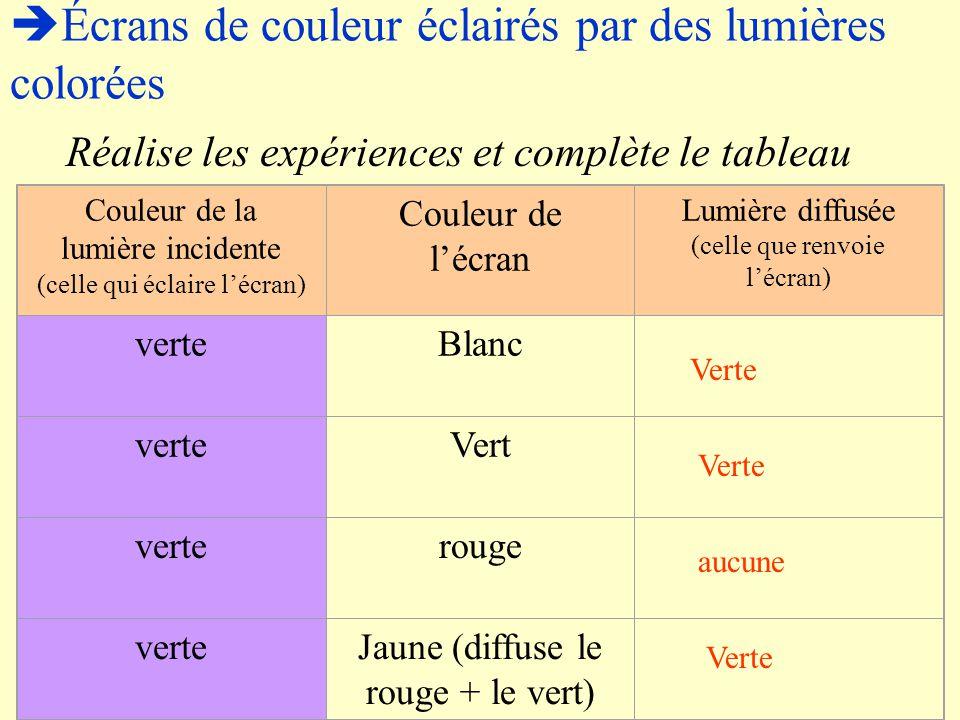  Écrans de couleur éclairés par des lumières colorées Réalise les expériences et complète le tableau Couleur de la lumière incidente (celle qui éclai