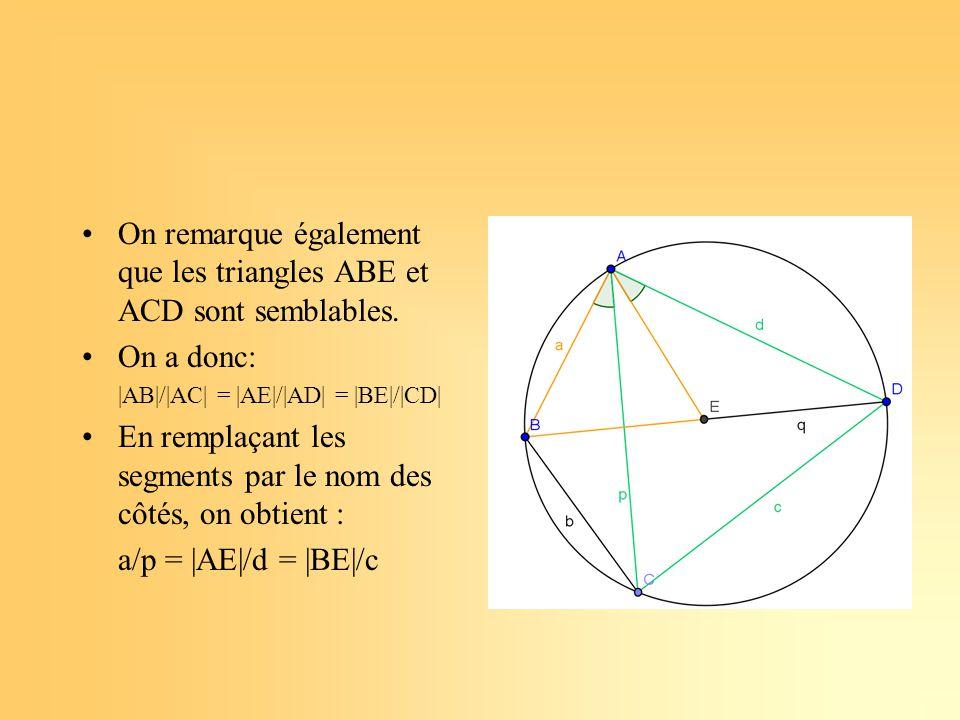 Pour les premiers triangles semblables, prenons l'égalité: p/d = b/|ED| Pour les seconds, choisissons l'égalité : a/p = |BE|/c Si on applique la propriété disant que le produit des extrêmes égale celui des moyens, on a : ac = p.|BE| et bd = p.|ED| Et donc si on additionne ces deux égalités, on obtient: ac + bd = p (|BE| + |ED|) = pq