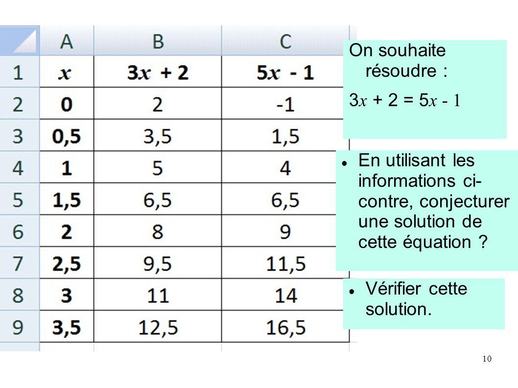 En utilisant les informations ci- contre, conjecturer une solution de cette équation .