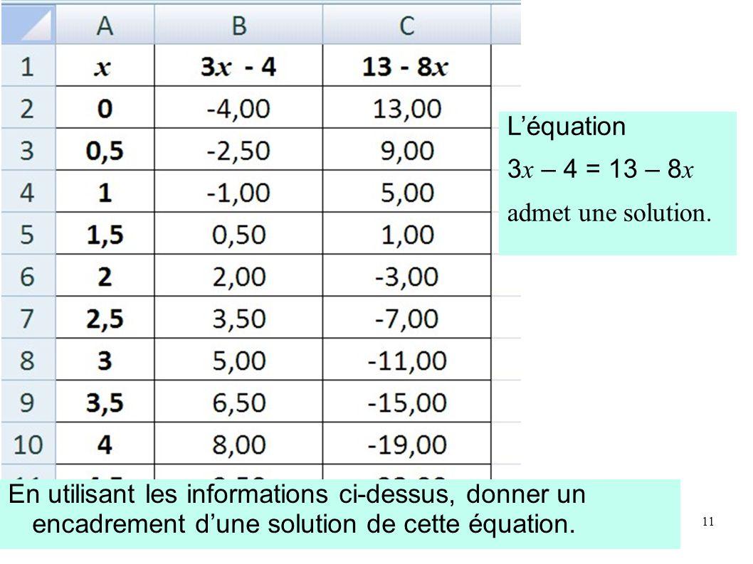 En utilisant les informations ci-dessus, donner un encadrement d'une solution de cette équation.
