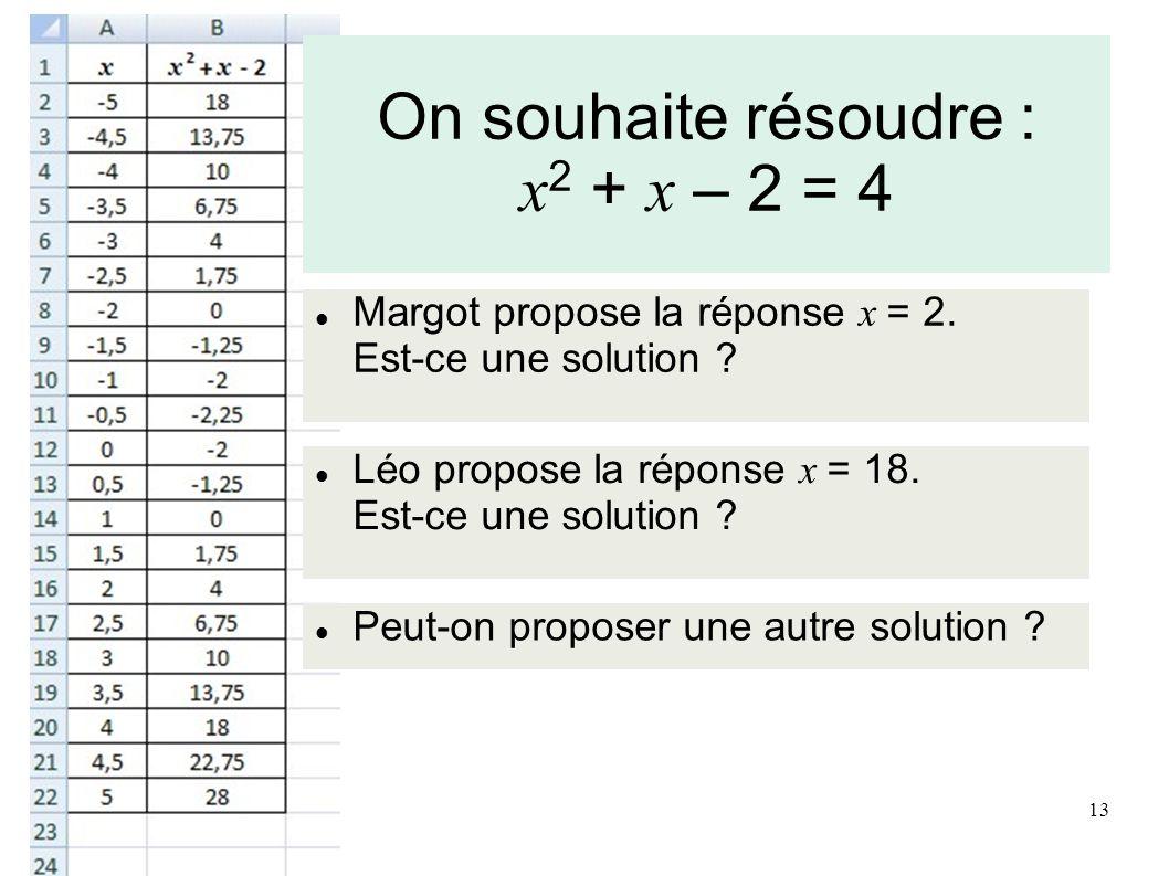 Margot propose la réponse x = 2.Est-ce une solution .