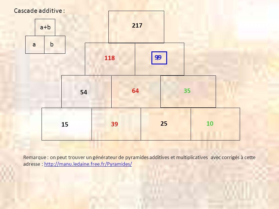 III Quelques propriétés des opérations 1°) 0 est élément neutre pour l'addition : Pour tout nombre a, a + 0 = a et 0 + a = a 2°) L addition est commutative : Pour tout nombre a et tout nombre b, a + b = b + a 3°) L addition est associative : Pour tout nombre a, tout nombre b et tout nombre c, a + (b + c) = (a + b) + c Conséquence : on peut donc ne pas écrire les parenthèses.