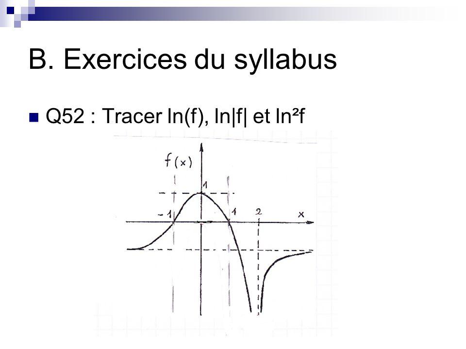 B. Exercices du syllabus Q52 : Tracer ln(f), ln|f| et ln²f