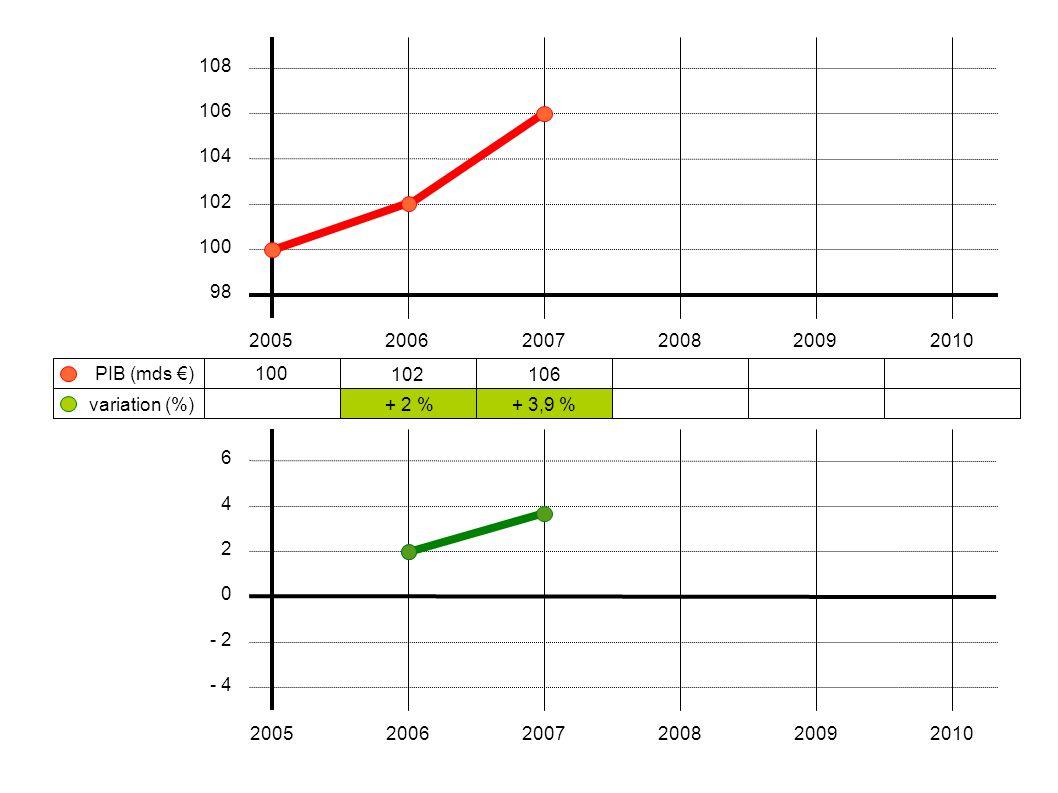 100 102106 + 2 %+ 3,9 % 200520062007200820092010 108 106 104 102 100 98 variation (%) PIB (mds €) 6 4 2 0 - 2 - 4 200520062007200820092010