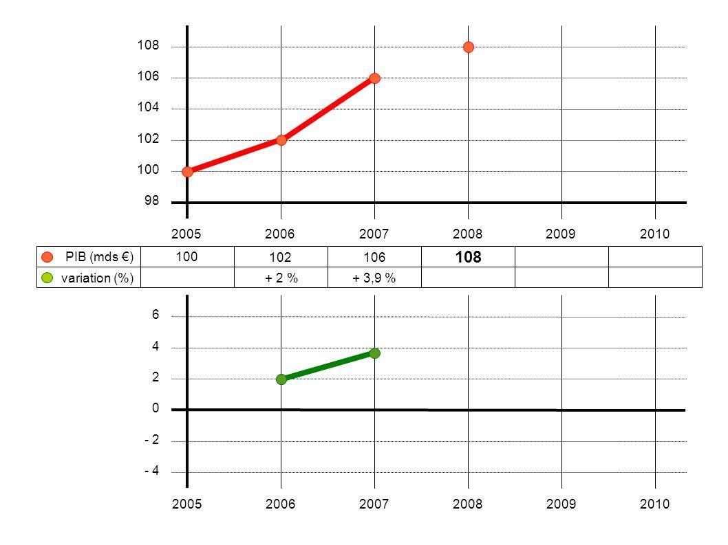 100 102106 108 + 2 %+ 3,9 % 200520062007200820092010 108 106 104 102 100 98 variation (%) PIB (mds €) 6 4 2 0 - 2 - 4 200520062007200820092010