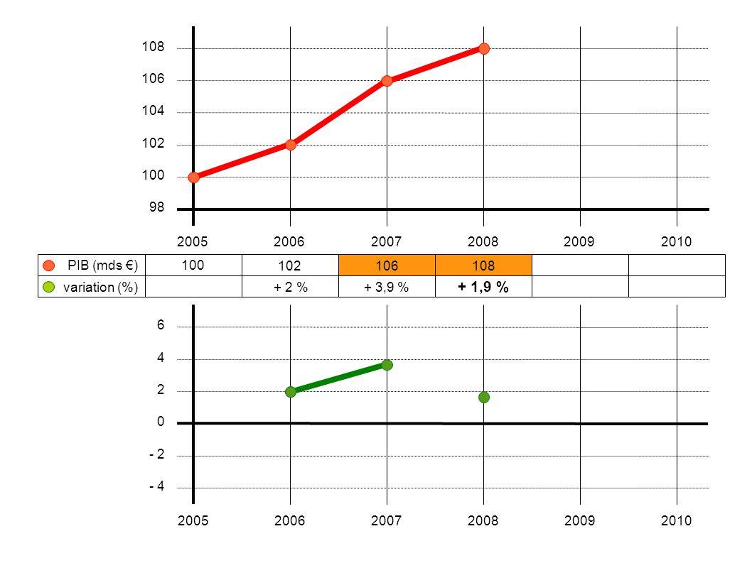 100 102106108 + 2 %+ 3,9 % + 1,9 % 200520062007200820092010 108 106 104 102 100 98 variation (%) PIB (mds €) 6 4 2 0 - 2 - 4 200520062007200820092010