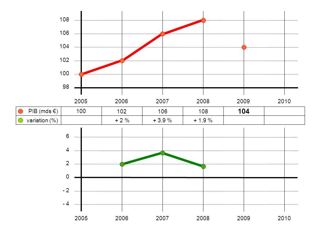 100 102106108 104 + 2 %+ 3,9 %+ 1,9 % 200520062007200820092010 108 106 104 102 100 98 variation (%) PIB (mds €) 6 4 2 0 - 2 - 4 2005200620072008200920