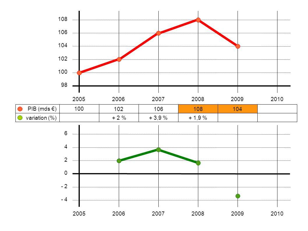 100 102106108104 + 2 %+ 3,9 %+ 1,9 % 200520062007200820092010 108 106 104 102 100 98 variation (%) PIB (mds €) 6 4 2 0 - 2 - 4 20052006200720082009201