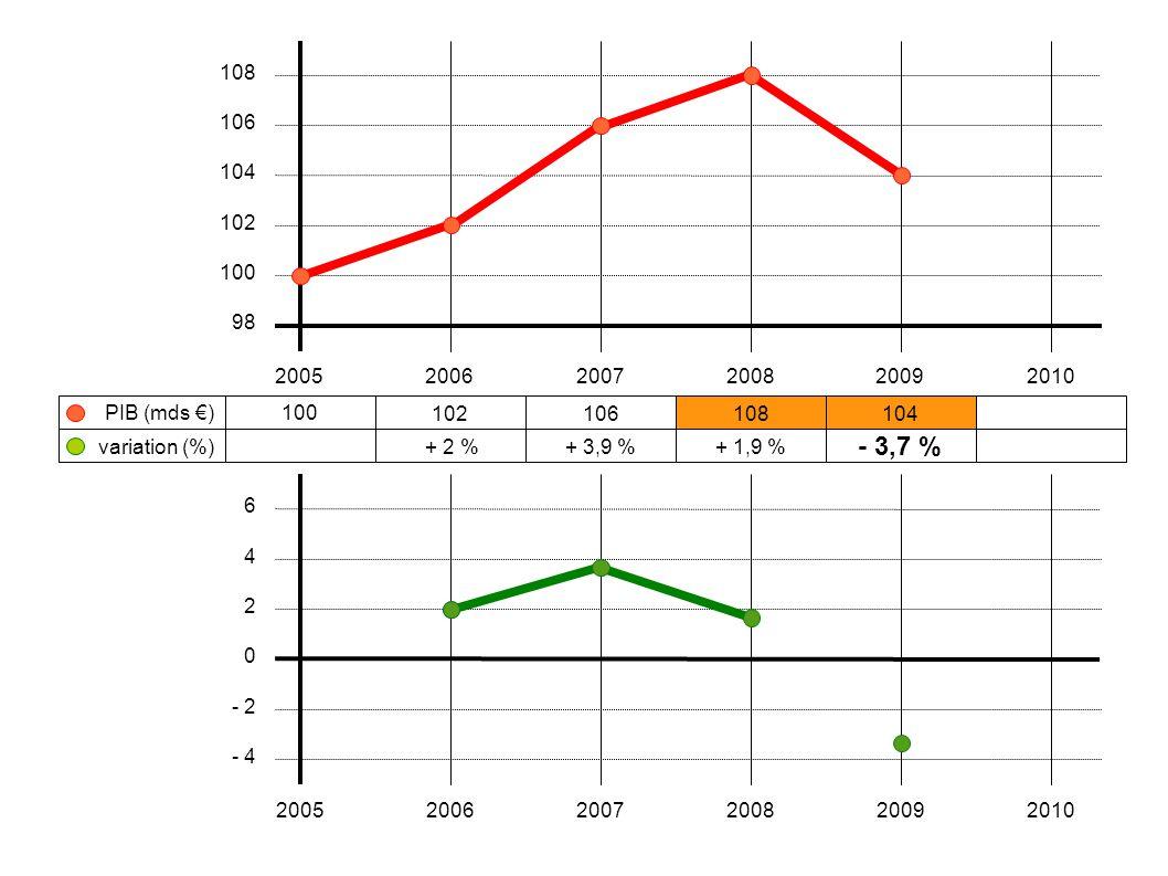 100 102106108104 + 2 %+ 3,9 %+ 1,9 % - 3,7 % 200520062007200820092010 108 106 104 102 100 98 variation (%) PIB (mds €) 6 4 2 0 - 2 - 4 200520062007200