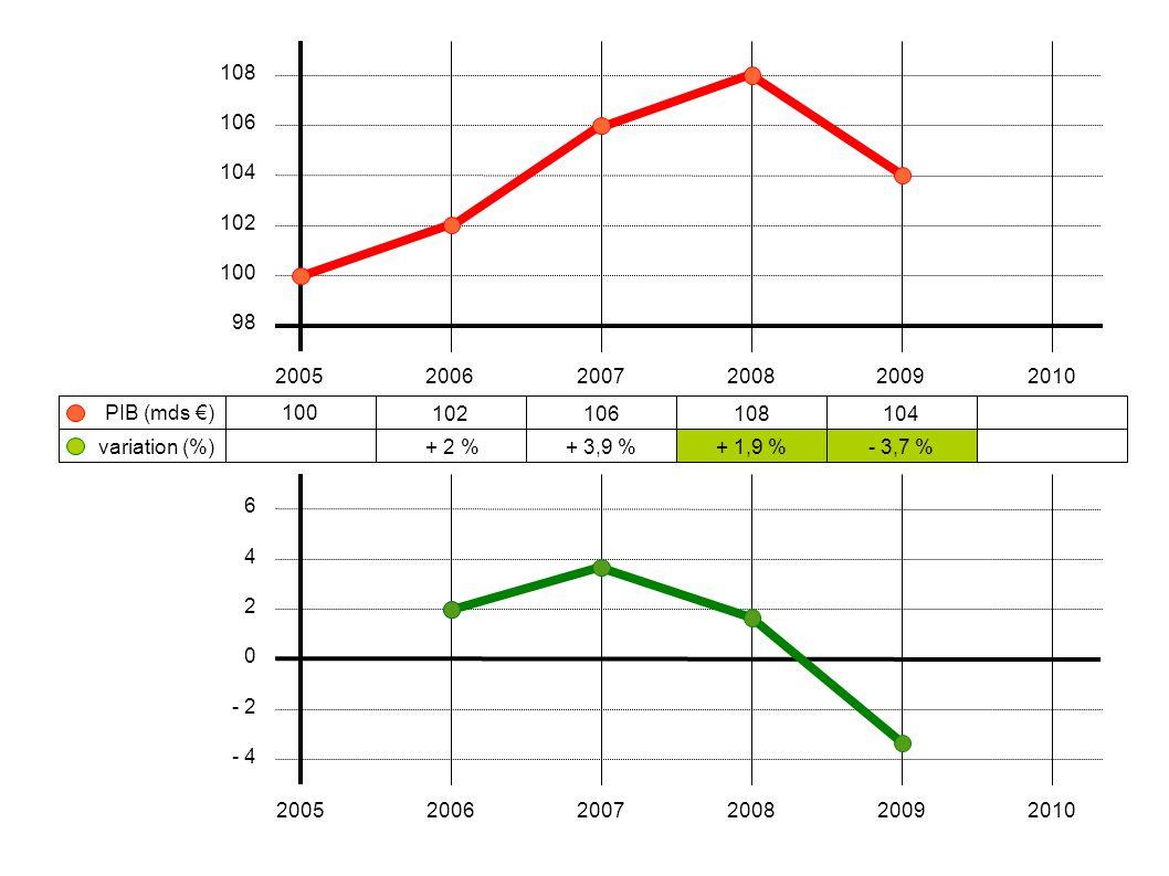100 102106108104 + 2 %+ 3,9 %+ 1,9 %- 3,7 % 200520062007200820092010 108 106 104 102 100 98 variation (%) PIB (mds €) 6 4 2 0 - 2 - 4 2005200620072008