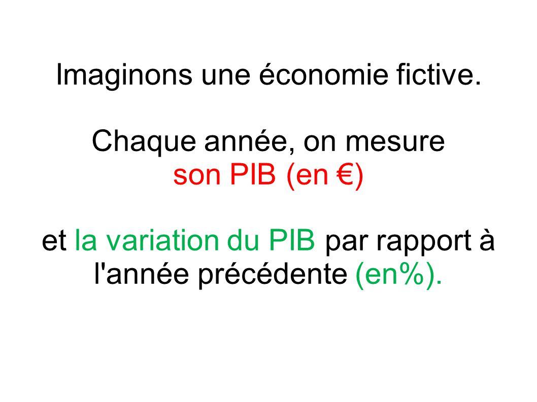 Imaginons une économie fictive. Chaque année, on mesure son PIB (en €) et la variation du PIB par rapport à l'année précédente (en%).
