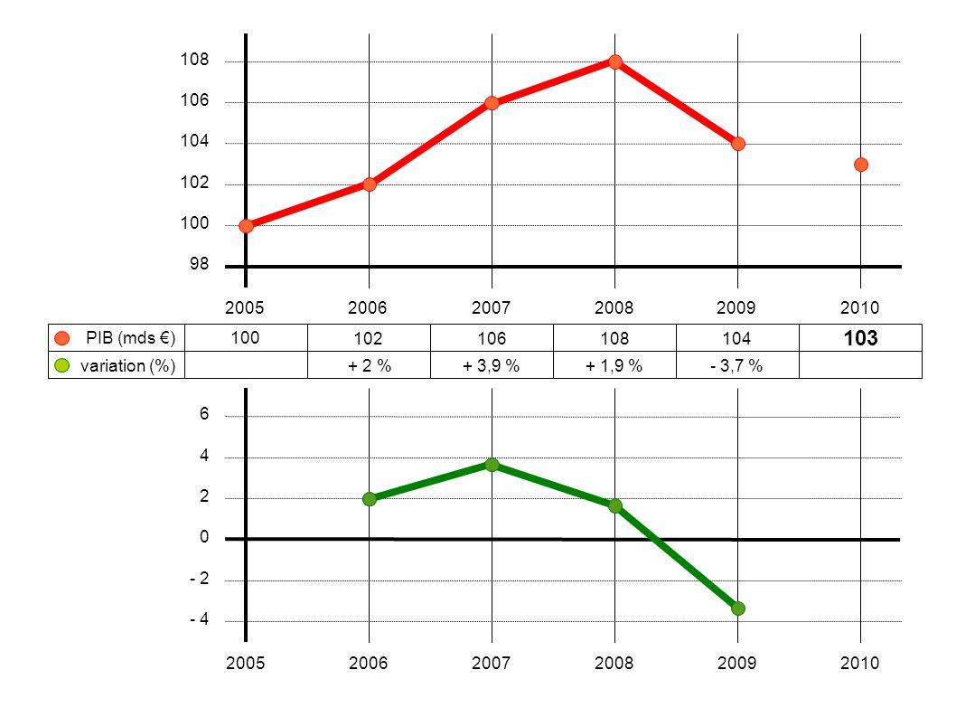 100 102106108104 103 + 2 %+ 3,9 %+ 1,9 %- 3,7 % 200520062007200820092010 108 106 104 102 100 98 variation (%) PIB (mds €) 6 4 2 0 - 2 - 4 200520062007