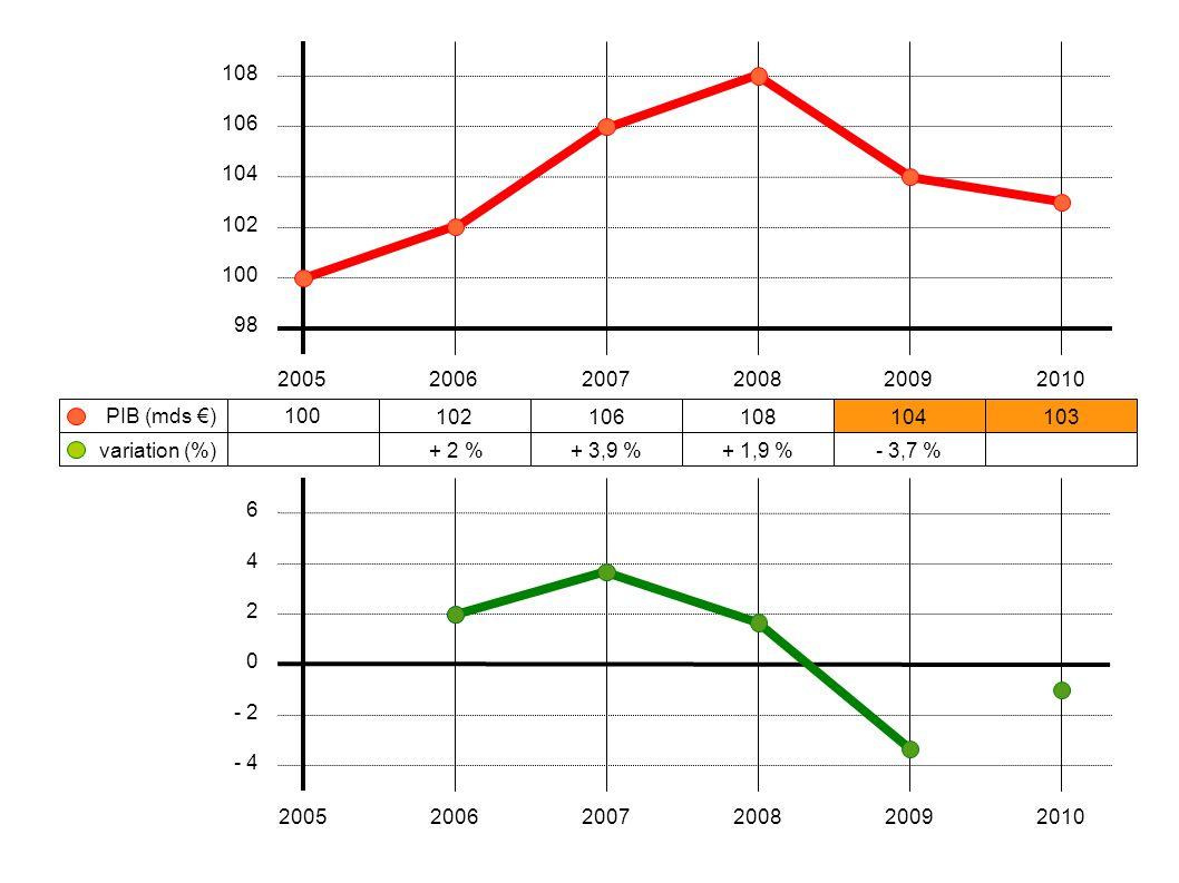 100 102106108104103 + 2 %+ 3,9 %+ 1,9 %- 3,7 % 200520062007200820092010 108 106 104 102 100 98 variation (%) PIB (mds €) 6 4 2 0 - 2 - 4 2005200620072