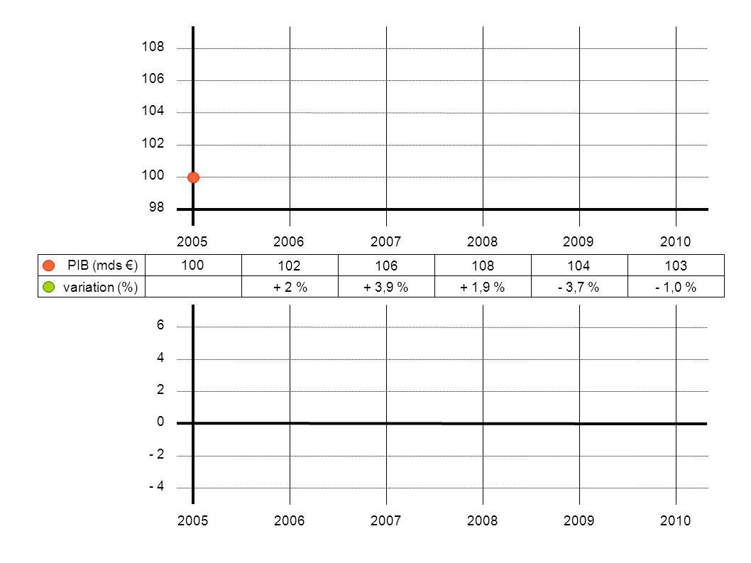 100 102106108104103 + 2 %+ 3,9 %+ 1,9 %- 3,7 %- 1,0 % 200520062007200820092010 108 106 104 102 100 98 variation (%) PIB (mds €) 6 4 2 0 - 2 - 4 200520
