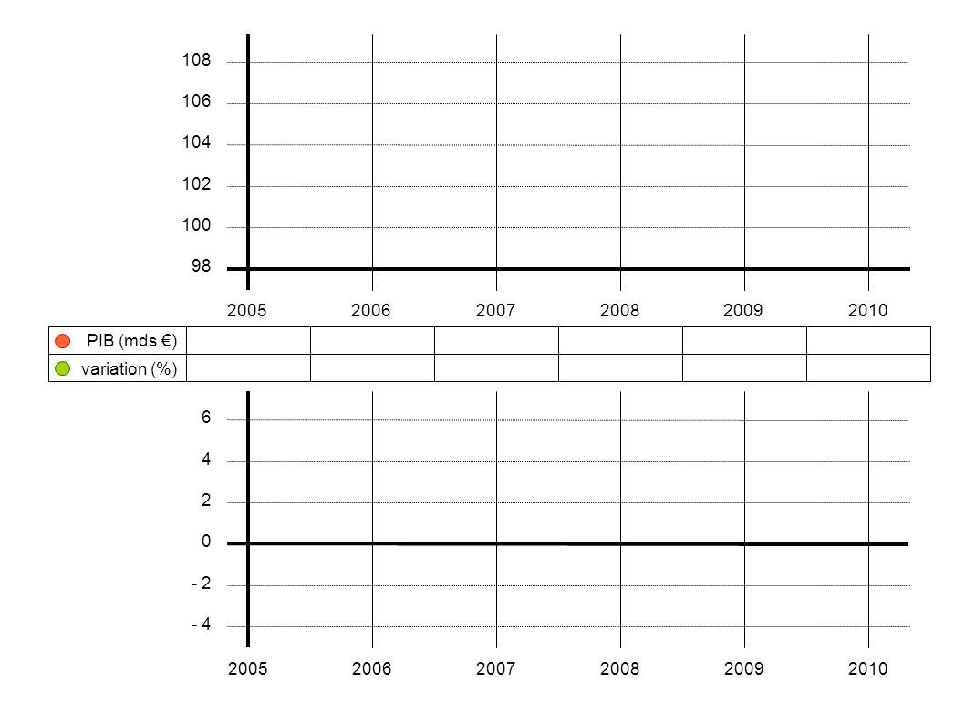 100 200520062007200820092010 108 106 104 102 100 98 variation (%) PIB (mds €) 6 4 2 0 - 2 - 4 200520062007200820092010