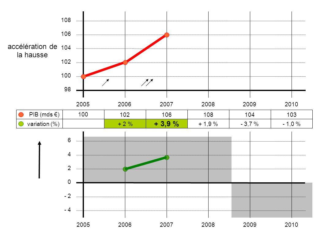 100 102106108104103 + 2 % + 3,9 % + 1,9 %- 3,7 %- 1,0 % 200520062007200820092010 108 106 104 102 100 98 variation (%) PIB (mds €) 6 4 2 0 - 2 - 4 2005