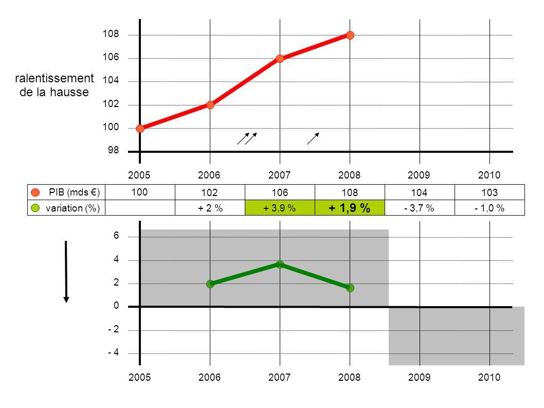 100 102106108104103 + 2 %+ 3,9 % + 1,9 % - 3,7 %- 1,0 % 200520062007200820092010 108 106 104 102 100 98 variation (%) PIB (mds €) 6 4 2 0 - 2 - 4 2005
