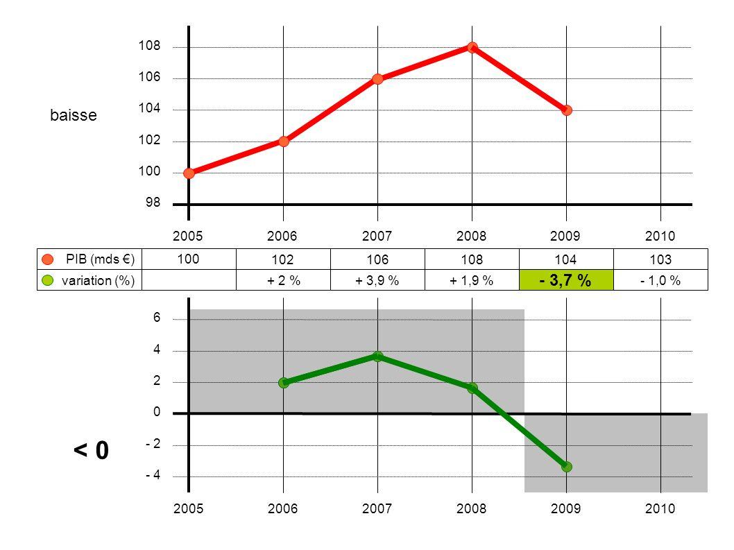 100 102106108104103 + 2 %+ 3,9 %+ 1,9 % - 3,7 % - 1,0 % 200520062007200820092010 108 106 104 102 100 98 variation (%) PIB (mds €) 6 4 2 0 - 2 - 4 2005