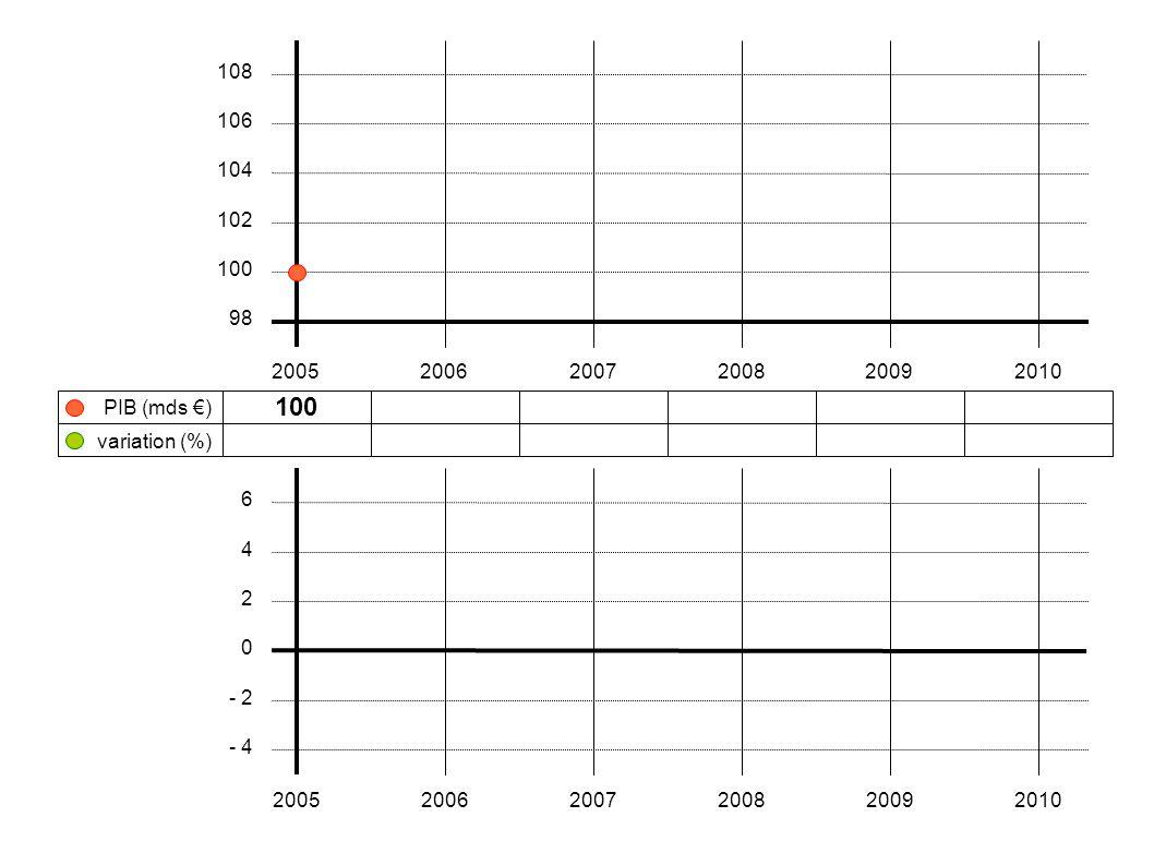 100 102106108104103 + 2 % + 3,9 % + 1,9 %- 3,7 %- 1,0 % 200520062007200820092010 108 106 104 102 100 98 variation (%) PIB (mds €) 6 4 2 0 - 2 - 4 200520062007200820092010 accélération de la hausse