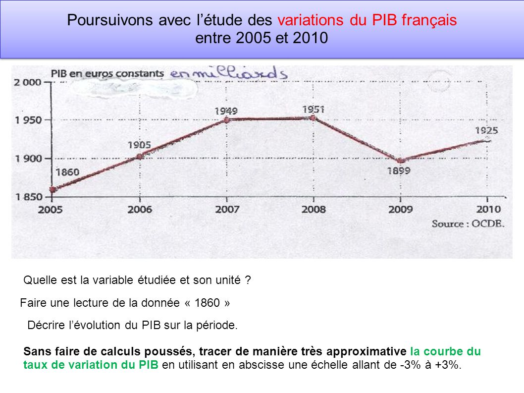 Poursuivons avec l'étude des variations du PIB français entre 2005 et 2010 Quelle est la variable étudiée et son unité ? Faire une lecture de la donné