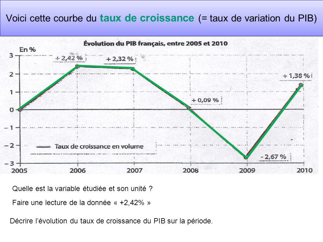Voici cette courbe du taux de croissance (= taux de variation du PIB) Quelle est la variable étudiée et son unité ? Faire une lecture de la donnée « +