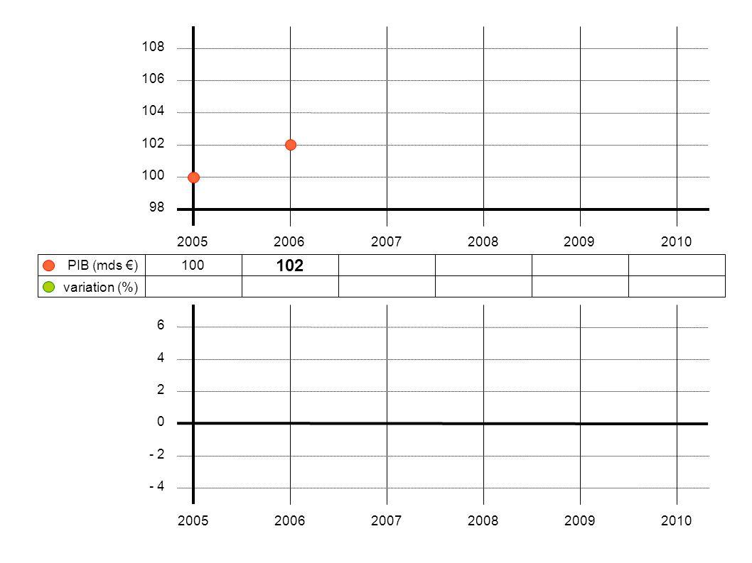 100 102106108 104 + 2 %+ 3,9 %+ 1,9 % 200520062007200820092010 108 106 104 102 100 98 variation (%) PIB (mds €) 6 4 2 0 - 2 - 4 200520062007200820092010