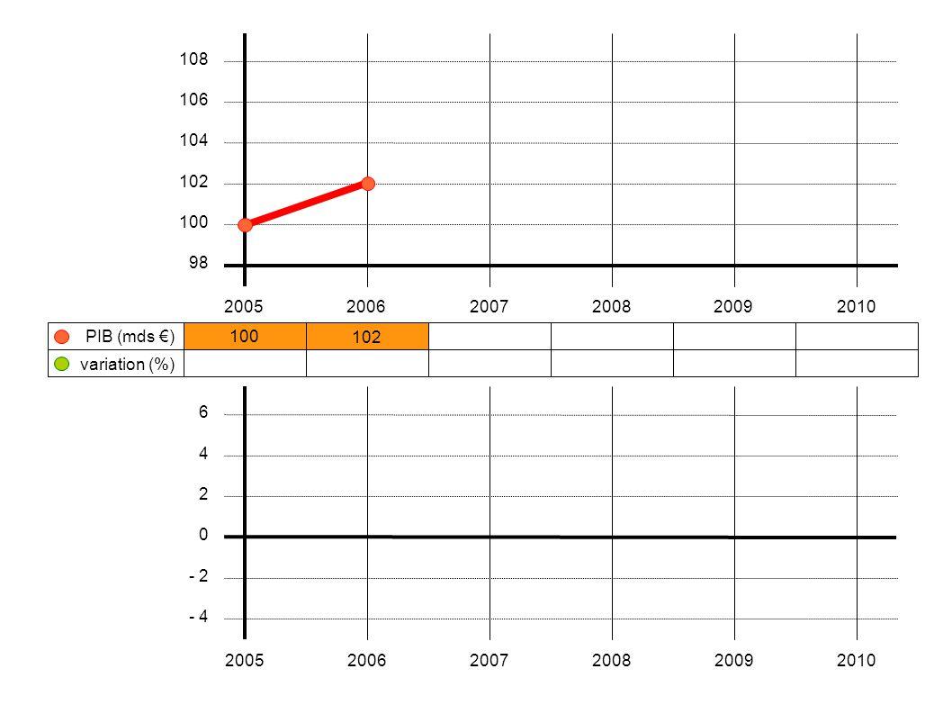 100 102106108104103 + 2 %+ 3,9 %+ 1,9 % - 3,7 % - 1,0 % 200520062007200820092010 108 106 104 102 100 98 variation (%) PIB (mds €) 6 4 2 0 - 2 - 4 200520062007200820092010 < 0 baisse