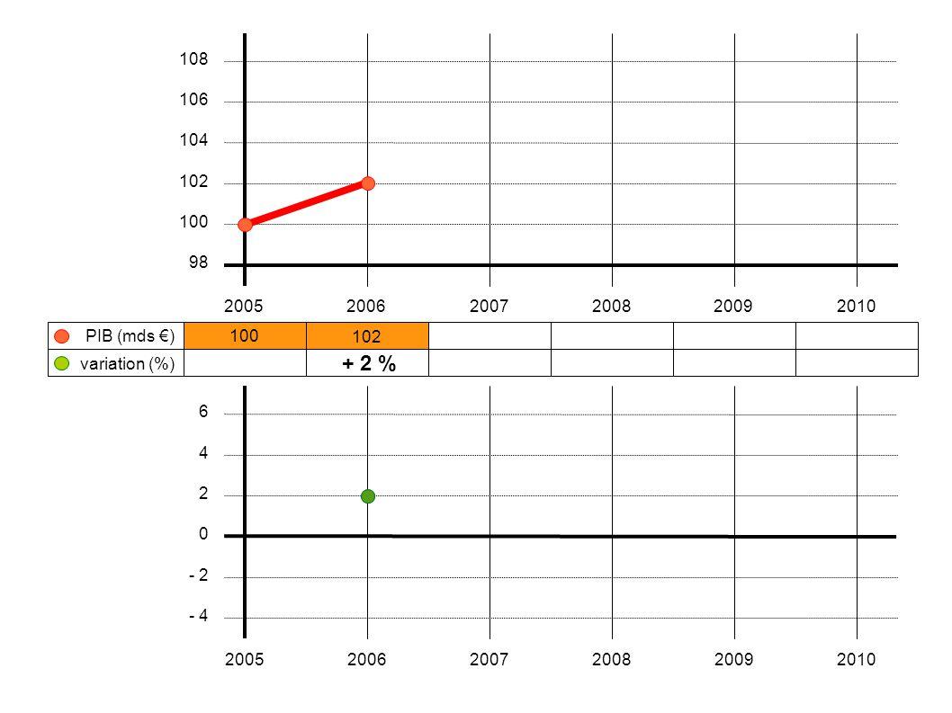 100 102 106 + 2 % 200520062007200820092010 108 106 104 102 100 98 variation (%) PIB (mds €) 6 4 2 0 - 2 - 4 200520062007200820092010