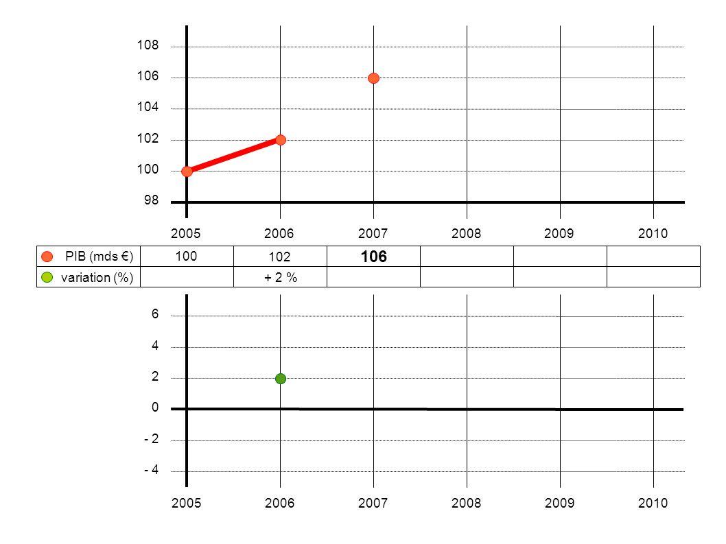 100 102106108104 + 2 %+ 3,9 %+ 1,9 %- 3,7 % 200520062007200820092010 108 106 104 102 100 98 variation (%) PIB (mds €) 6 4 2 0 - 2 - 4 200520062007200820092010