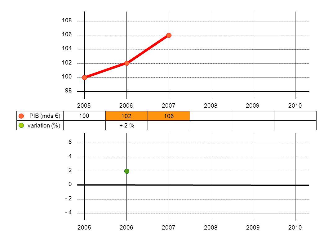 100 102106108104103 + 2 %+ 3,9 %+ 1,9 %- 3,7 %- 1,0 % 200520062007200820092010 108 106 104 102 100 98 variation (%) PIB (mds €) 6 4 2 0 - 2 - 4 200520062007200820092010 < 0