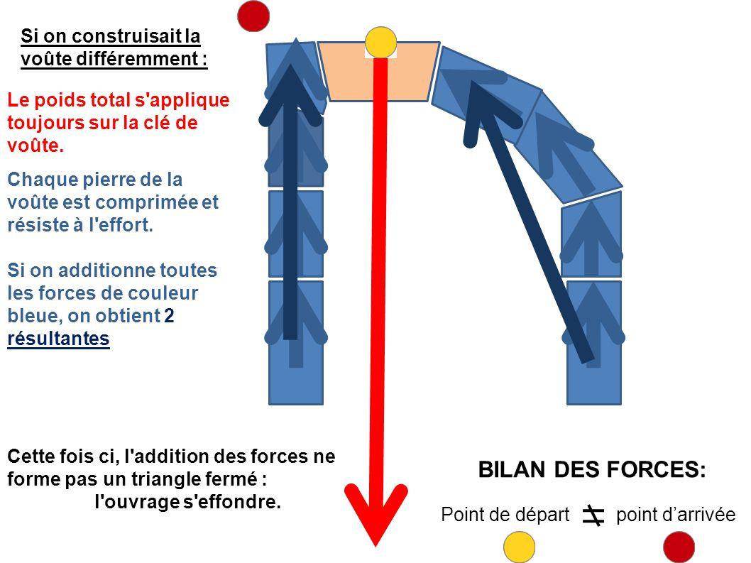 Si on construisait la voûte différemment : Le poids total s applique toujours sur la clé de voûte.