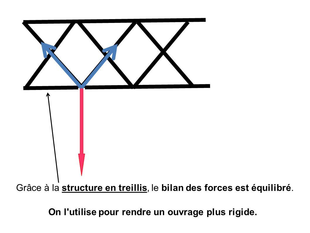 Grâce à la structure en treillis, le bilan des forces est équilibré.