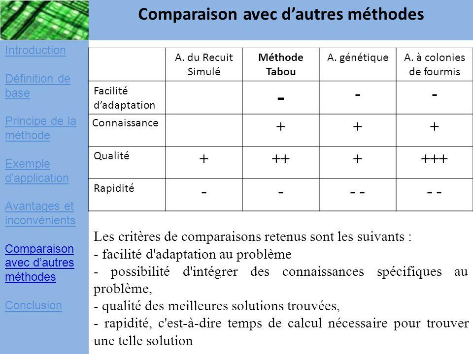 Introduction Définition de base Principe de la méthode Exemple d'application Avantages et inconvénients Comparaison avec d'autres méthodes Conclusion