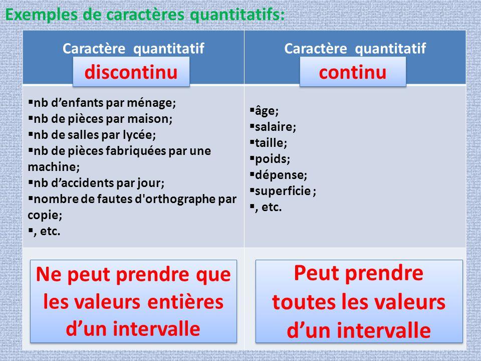 Exemples de caractères quantitatifs: Caractère quantitatif  nb d'enfants par ménage;  nb de pièces par maison;  nb de salles par lycée;  nb de piè