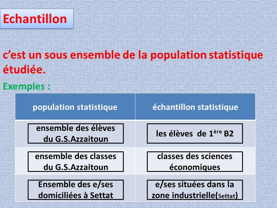 Echantillon c'est un sous ensemble de la population statistique étudiée. Exemples : population statistiqueéchantillon statistique ensemble des élèves