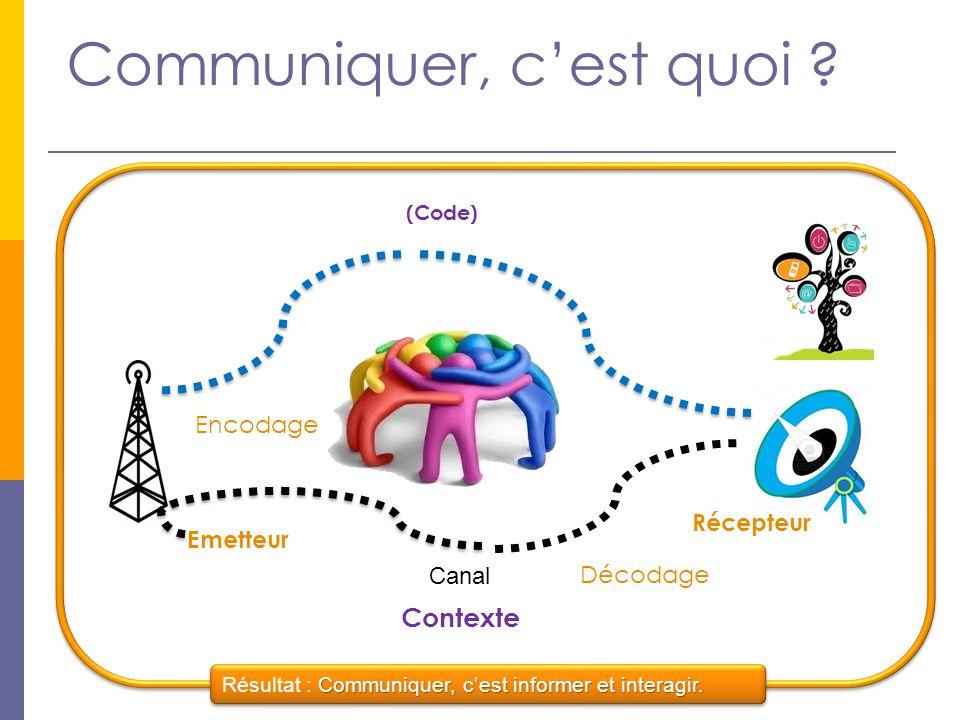 Communiquer, c'est quoi ? Communiquer, c'est informer et interagir. Résultat : Communiquer, c'est informer et interagir. Emetteur Récepteur Contexte M