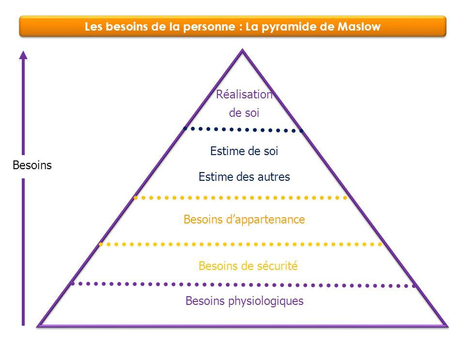 Les besoins de la personne : La pyramide de Maslow Besoins de sécurité Besoins d'appartenance Estime de soi Besoins Besoins physiologiques Réalisation