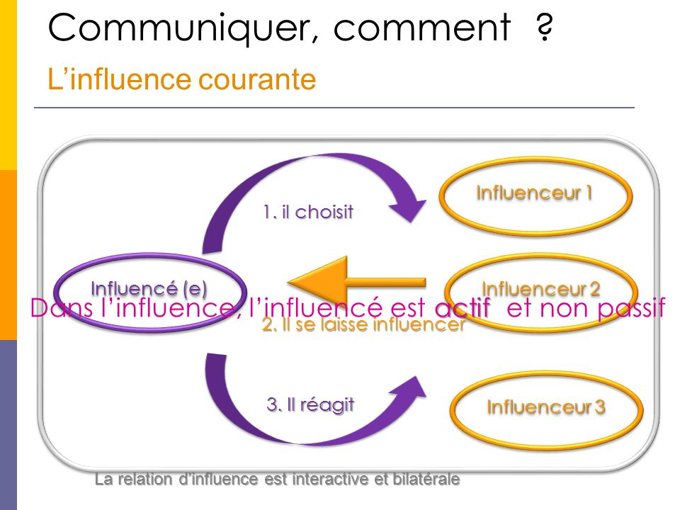 Communiquer, comment ? L'influence courante Influencé (e) Influenceur 1 Influenceur 2 Influenceur 3 1. il choisit 2. Il se laisse influencer 3. Il réa